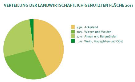 Verteilung der Landwirtschaftlich genutzten Fläche 2011