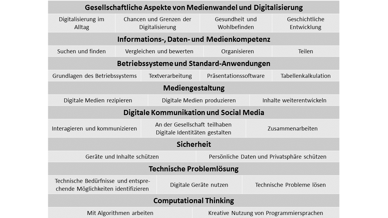 Kurs: Contentpool zur Digitalen Grundbildung (Desktop-Version)
