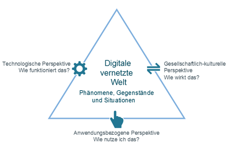 Das Dagstuhl-Dreieck (Quelle: Dagstuhl-Erklärung 2016, Gesellschaft für Informatik)