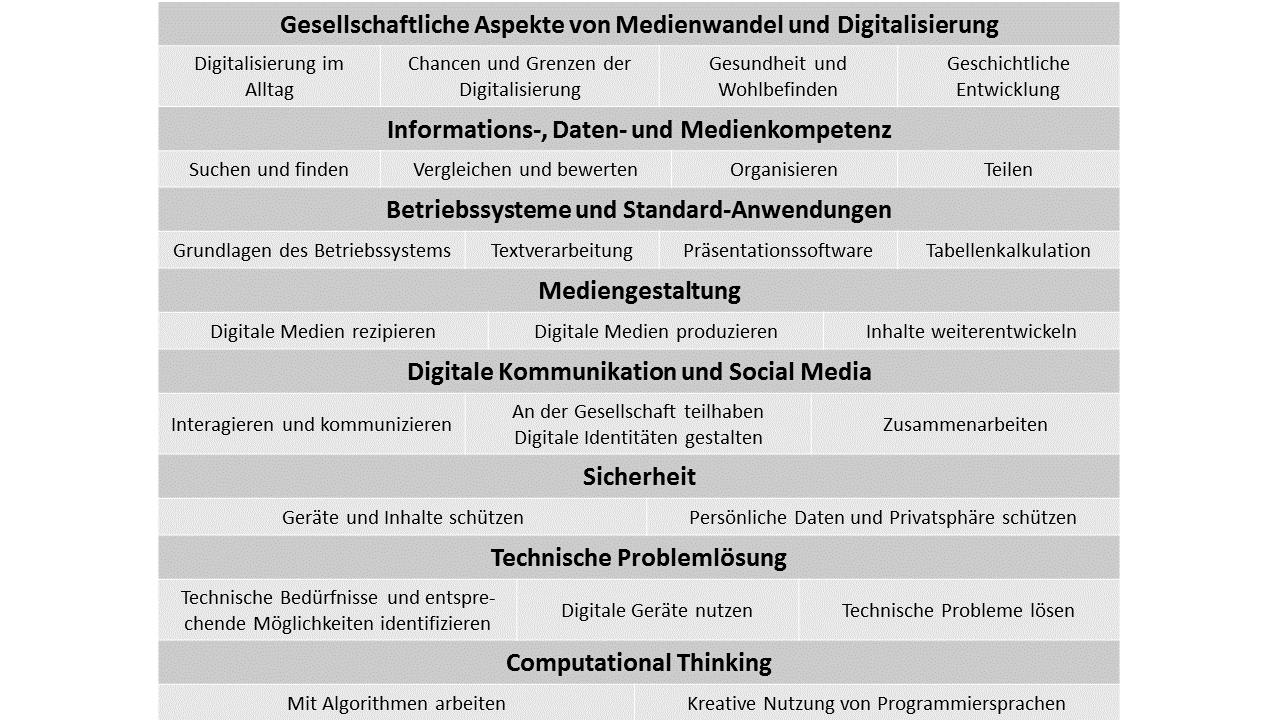 Kapitelüberschriften des Lehrplans der VÜ zur Digitalen Grundbildung