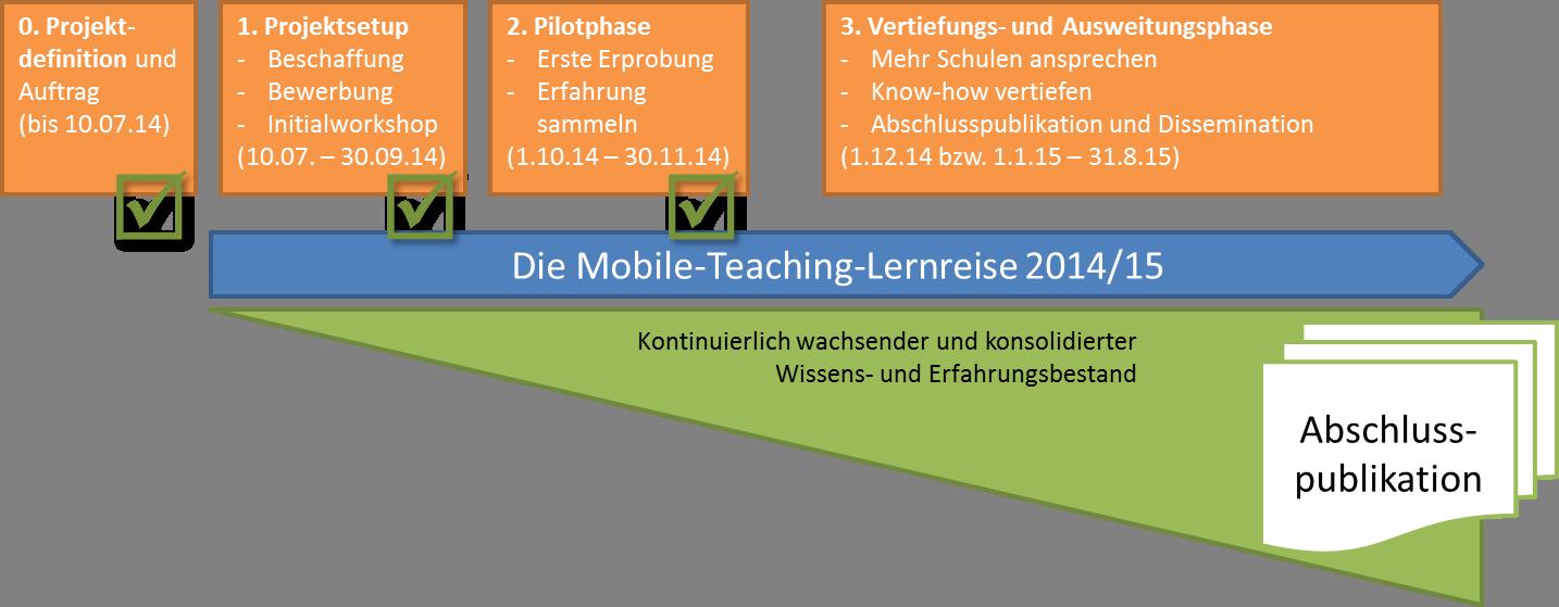 Die mobile><teaching-Lernreise
