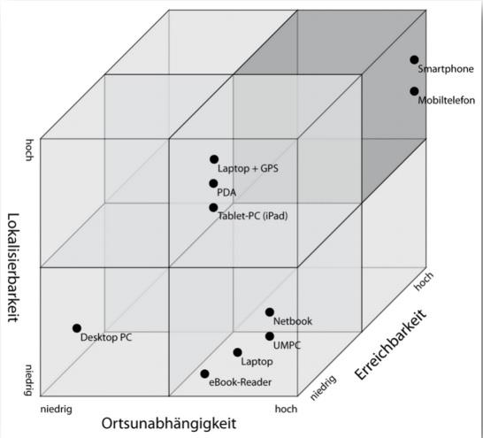 Klassifikation mobiler Endgeräte nach Tschersich (2010)